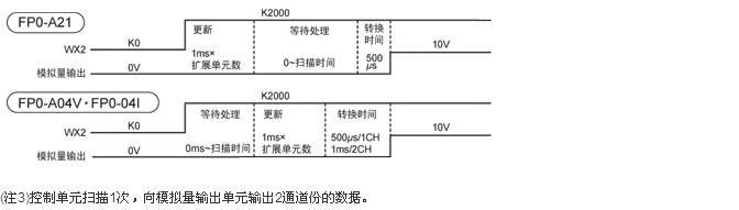 模拟量输出端子~fp0内部电路间